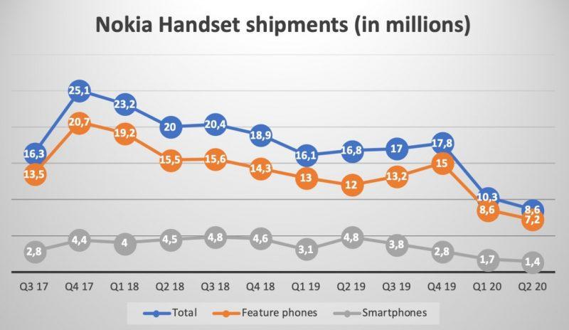 NokiaMob-sivuston koostama tilasto Nokia-puhelinten toimitusten kehityksestä. Harmaalla älypuhelimet, oranssilla peruspuhelimet ja sinisellä yhteen laskettuna.