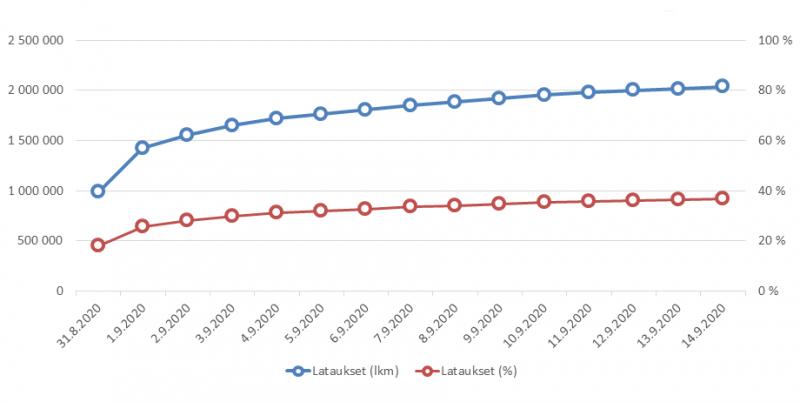 Koronavilkun latausten kehitys. Punainen prosenttikäyrä kertoo kehityksen suhteessa väestöön.