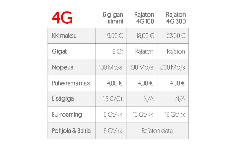 Uudet Moi 4G -liittymät.