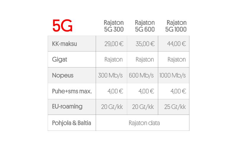 Uudet Moi 5G -liittymät.