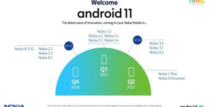 HMD Globalin Nokia Mobile -tilillä julkaisema ja sittemmin poistama Android 11 -päivitysten aikataulu.