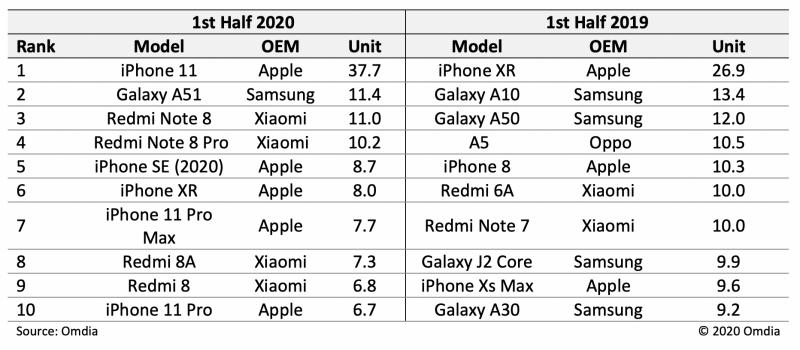 Tutkimusyhtiö Omdian tilasto vuoden ensimmäisen puoliskon eniten toimitetuista älypuhelinmalleista.