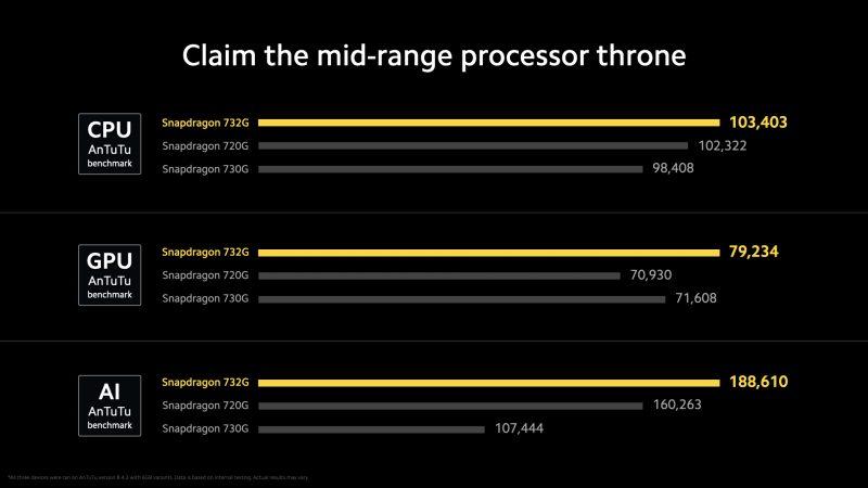 Snapdragon 732G hieman aiempia Snapdragon 720G ja 730G -piirejä tehokkaampi.
