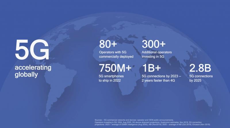 Qualcomm odottaa 5G:lle nopeaa kasvua.