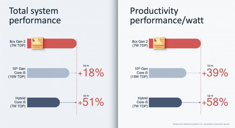 Snapdragon 8cx Gen 2 5G on aiempaa tehokkaampi.