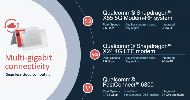 Qualcomm 8cx Gen 2:n rinnalla on 5G-modeemipiiri X55.