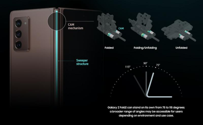 Galaxy Z Fold2:n saranarakenne.