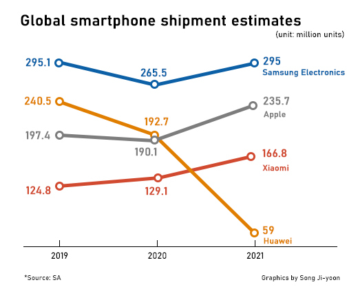Tutkimusyhtiö Strategy Analyticsin ennuste vuoden 2021 älypuhelintoimituksista.