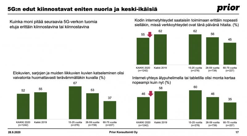 Nuoret arvostavat enemmän 5G:n etuja.
