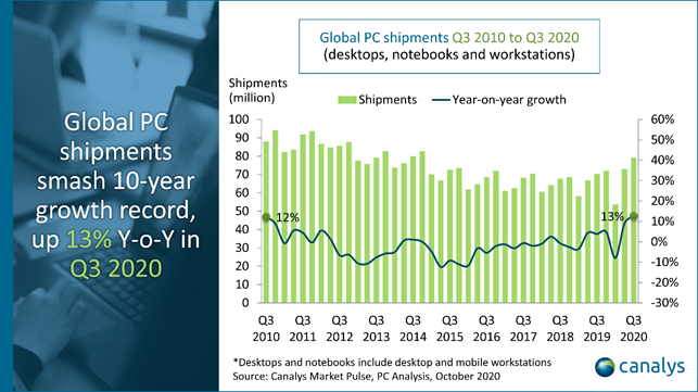 PC-toimitusten kasvu oli suurinta 10 vuoteen. Kuva: tutkimusyhtiö Canalys.