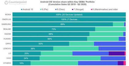 Counterpoint Researchin tilasto älypuhelinten Android-versiopäivityksistä.