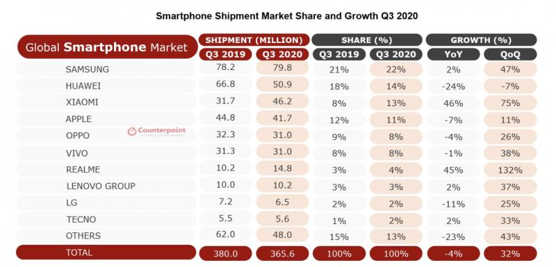 Tutkimusyhtiö Counterpoint Researchin tilasto maailmanlaajuisista älypuhelintoimituksista heinä-syyskuussa 2020.