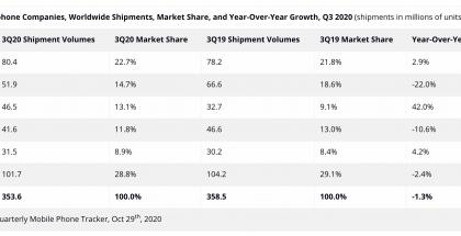 Tutkimusyhtiö IDC:n tilasto maailmanlaajuisista älypuhelintoimituksista heinä-syyskuussa 2020.