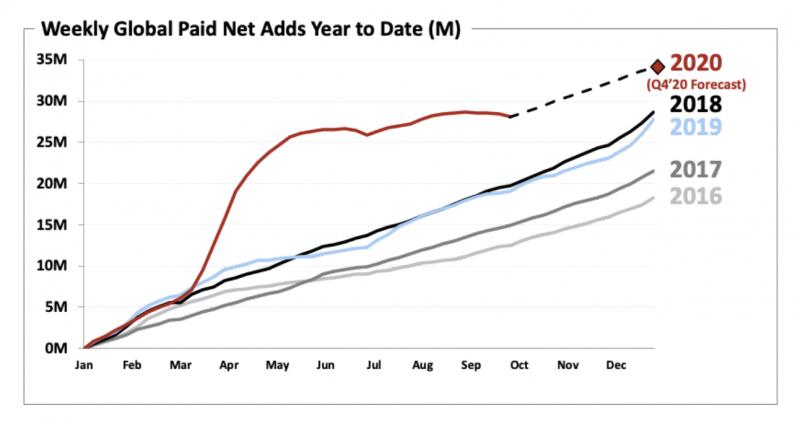 Kuvaaja kertoo vuoden 2020 olleen poikkeuksellinen. Graafit esittävät viikkotasolla tilaajamäärän kasvun eri vuosina.