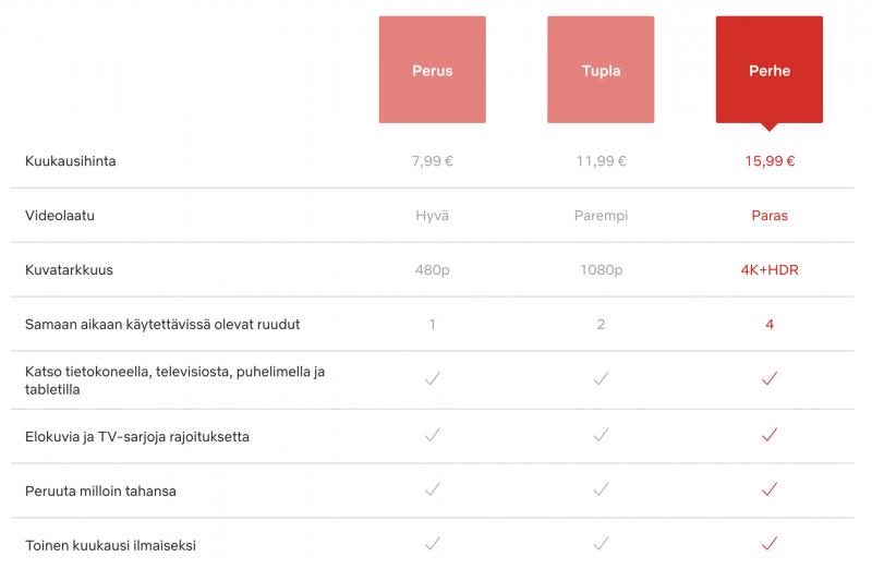 Netflixin tilausvaihtoehdot Suomessa.