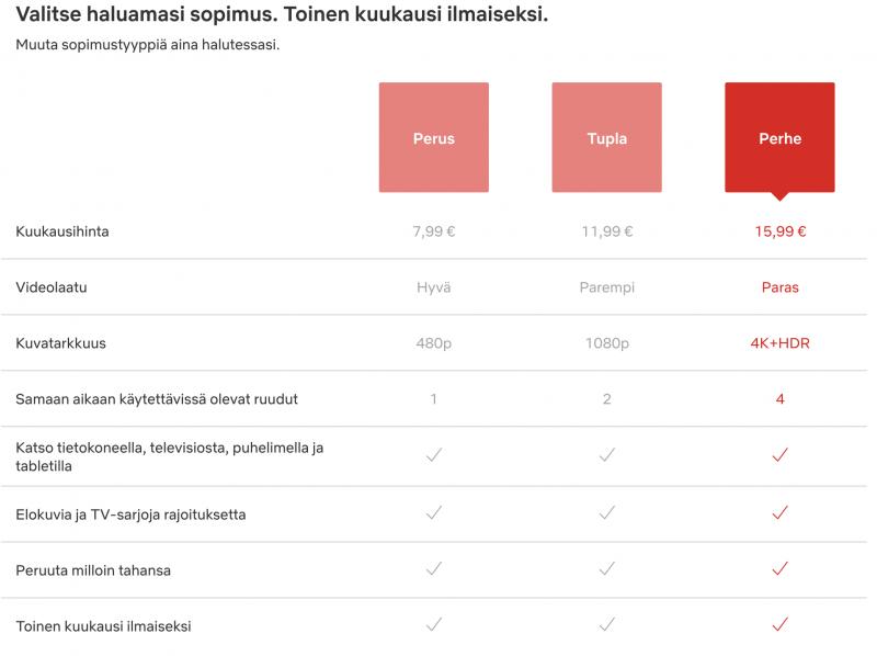 Netflixin eri tilausvaihtoehdot Suomessa.
