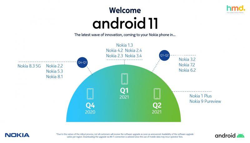 Nokia-puhelinten Android 11 -päivitysaikataulu.