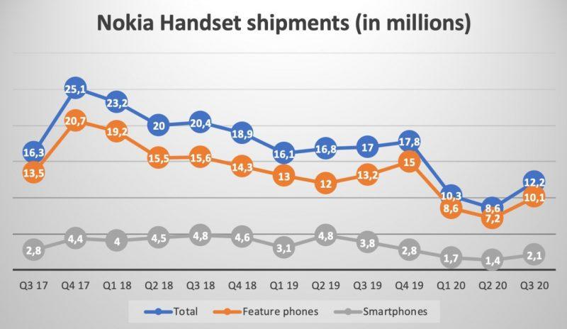 NokiaMob-sivuston koostama tilasto Nokia-puhelinten toimituksista.
