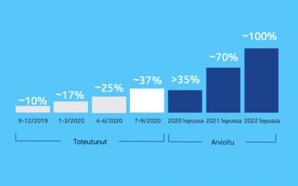 Nokia odottaa ReefShark-tuotteiden osuuden kasvavan edelleen samaa tahtia.