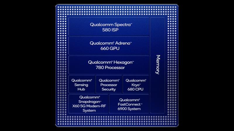 Qualcomm Snapdragon 888 koostuu useasta osasta.