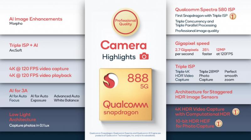 Snapdragon 888 sisältää merkittäviä parannuksia kameratukeen.