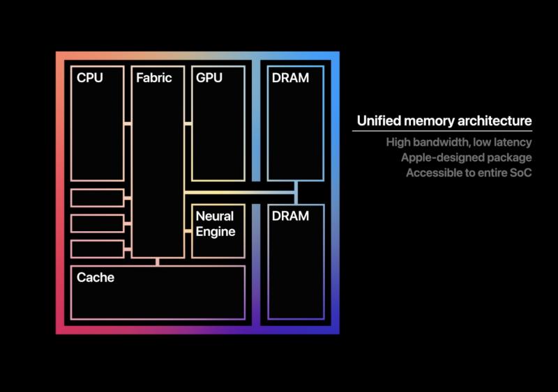 Applen M1-piirin arkkitehtuuri.