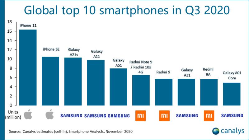Vuoden 2020 kolmannen neljänneksen TOP10-älypuhelimet maailmanlaajuisesti. Kuva: tutkimusyhtiö Canalys.