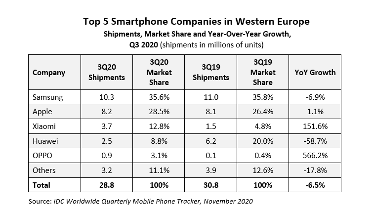 Tutkimusyhtiö IDC:n tilasto älypuhelintoimituksista Länsi-Euroopassa heinä-syyskuussa 2020.