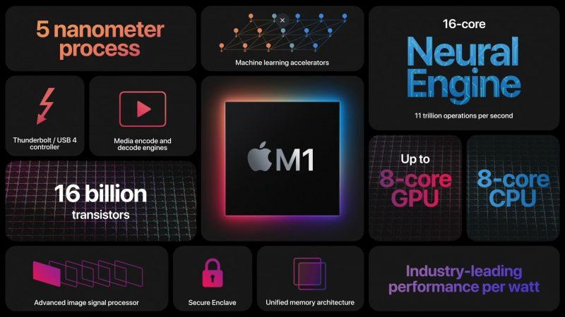 M1-piiri on nyt vastuussa Mac-uutuuksien suorituskyvystä.