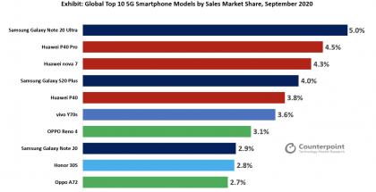 Myydyimmät 5G-älypuhelimet maailmanlaajuisesti syyskuussa 2020. Kuva: tutkimusyhtiö Counterpoint Research.