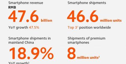 Xiaomin älypuhelintoimitukset olivat kovassa kasvussa heinä-syyskuussa.