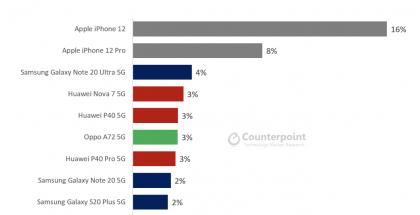 Counterpoint Researchin tilasto 5G-puhelinmyynnistä lokakuussa 2020.