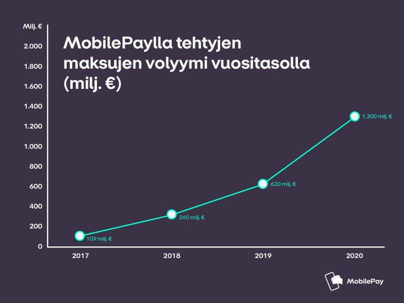MobilePaylla maksettu rahamäärä on enemmän kuin tuplaantunut edellisvuodesta jokaisena viimeisenä neljänä, myös 2020.