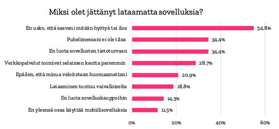 Yleisimmät syyt jättää sovellus lataamatta Qvikin tutkimuksen mukaan.
