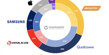 Tutkimusyhtiö Counterpoint Researchin tilasto älypuhelinten järjestelmäpiirivalmistajista vuoden 2020 kolmannella neljänneksellä, ja vertailu vuotta aiempaan.