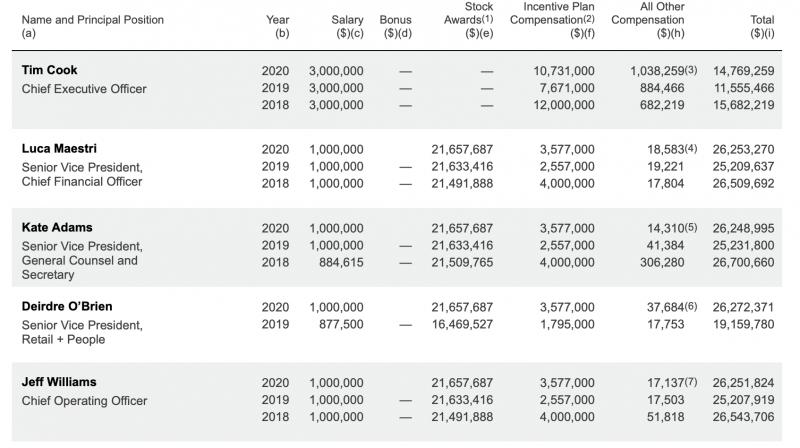 Applen johtoryhmän palkitsemistietoja viimeiseltä kolmelta tilikaudelta.