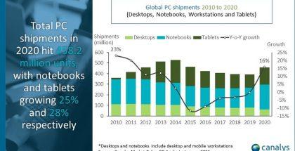 Näin PC-markkina on kokonaisuutena kehittynyt viimeiset 10 vuotta tutkimusyhtiö Canalysin mukaan.