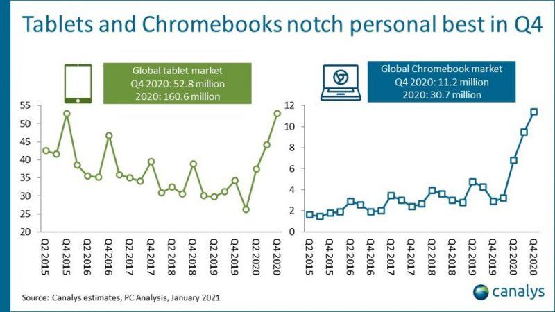 Tablettilaitteet ja Chromebookit ylsivät ennätyksiin toimituksissa vuoden 2020 neljännellä neljänneksellä.