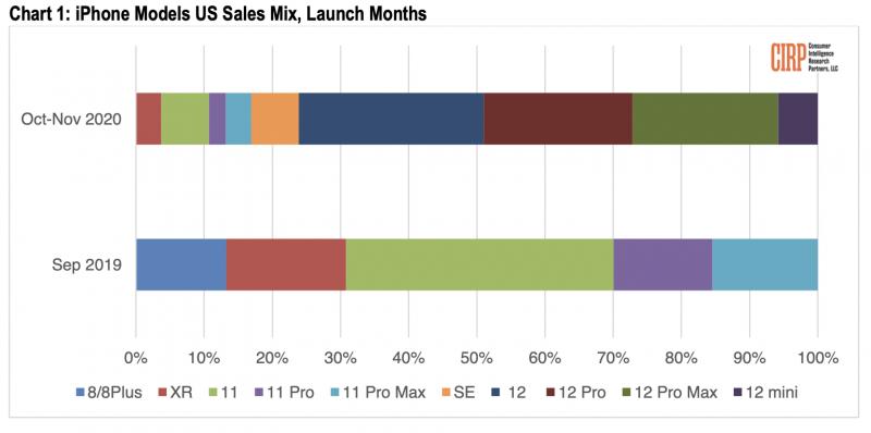 CIRPin tilasto iPhone-mallien osuuksista Yhdysvaltojen myynnissä lanseerauskuukausina.