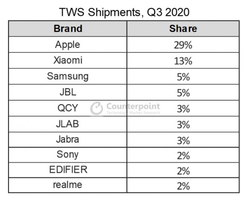 Apple on säilyttänyt selkeän markkinajohtajuuden täyslangattomissa nappikuulokkeissa.
