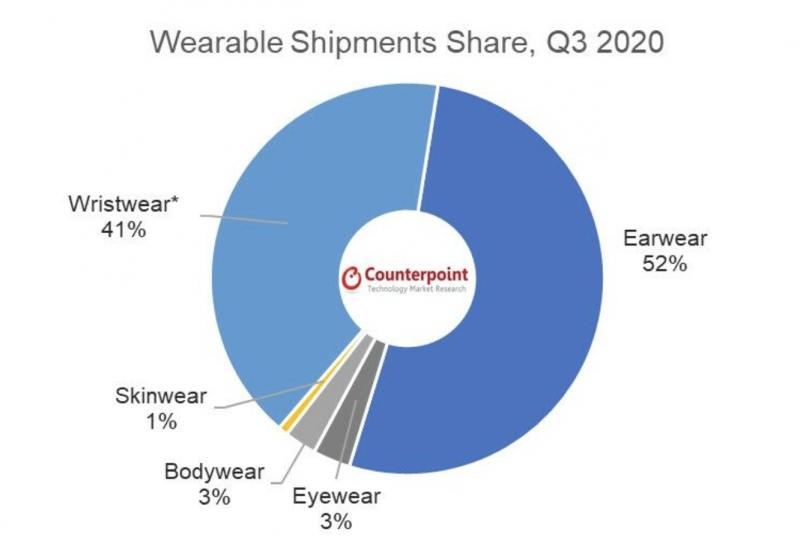 Muiden puettavien laitteiden kuin kuulokkeiden ja ranteessa käytettävien älykellojen tai aktiivisuusrannekkeiden myynti on vielä vähäistä.