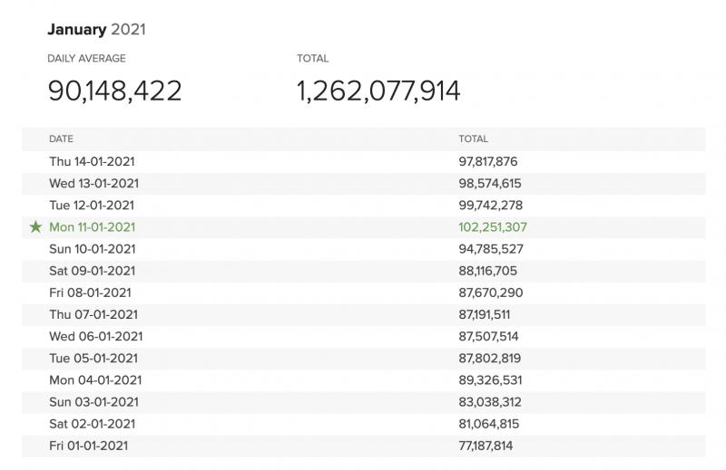 Maanantaina 11. tammikuuta DuckDuckGo ylitti ensi kerran 100 miljoonan haun rajan päivässä.