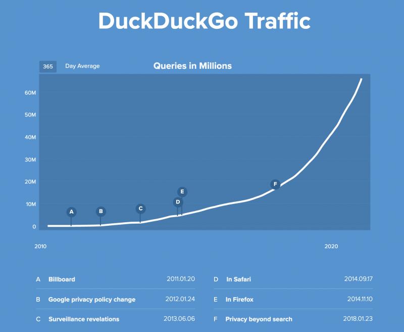 DuckDuckGon liikenne on kasvanut pitkään kiihtyen. Kuvassa 365 päivän keskiarvo.