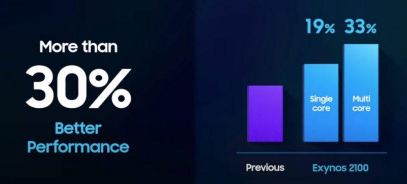 Exynos 2100:n CPU-suorituskyky on 19 tai 33 prosenttia parempi.