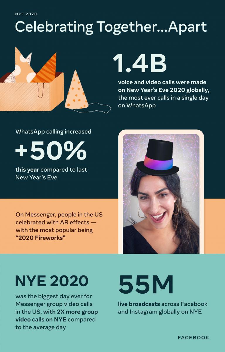Facebookin tilastoja vuodenvaihteesta 2020-2021.