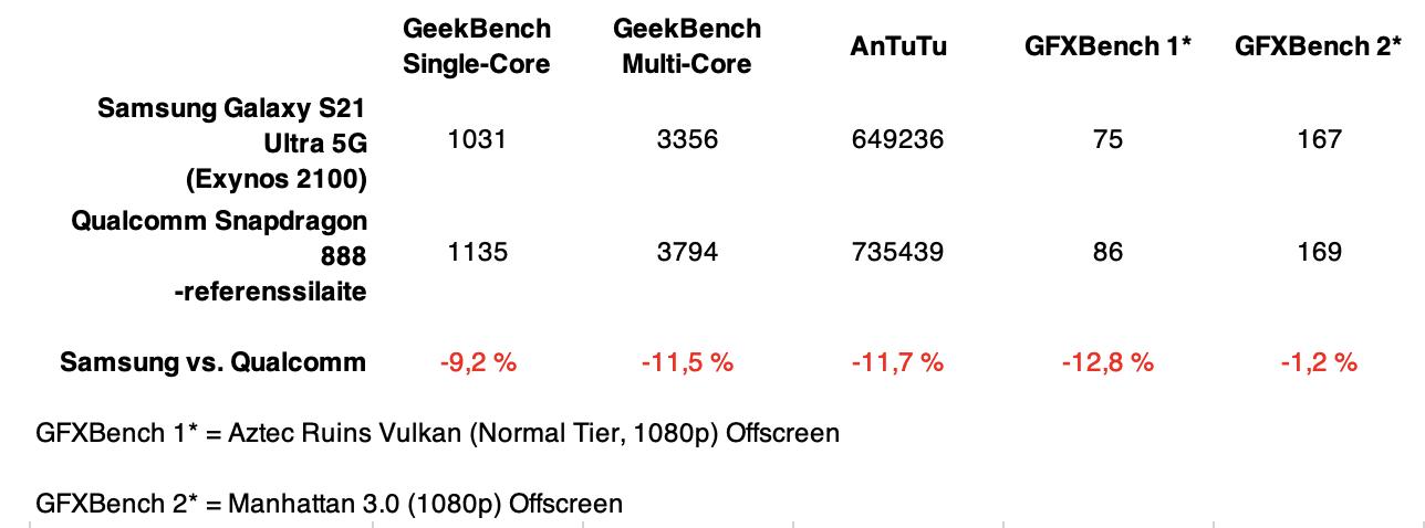 Vertailu Galaxy S21 Ultra 5G:n ja Qualcommin referenssilaitteen välillä. Samsungin testitulokset ovat itse ajamiamme, ja keskiarvo kolmesta suorituskerrasta, kun taas Qualcomm on ilmoittanut Snapdragon 888 -referenssilaitteensa luvut.