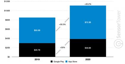Sovelluskaupoissa käytetty rahamäärä kasvoi vuonna 2020 voimakkaasti.