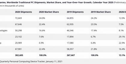 IDC:n tilasto PC-tietokonetoimituksista vuonna 2020.
