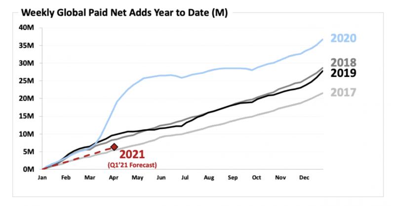 Graafi kertoo hyvin kevään 2020 poikkeuksellisuuden: Netflxin tilaajamäärän kasvussa nähtiin hurja pomppu.