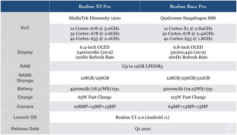 Realme X9 Pron ja Race Pron tekniset ominaisuudet. Kuva: Frandroid.